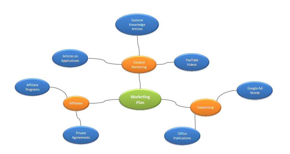 Mind Map in Excel using Diagram Master