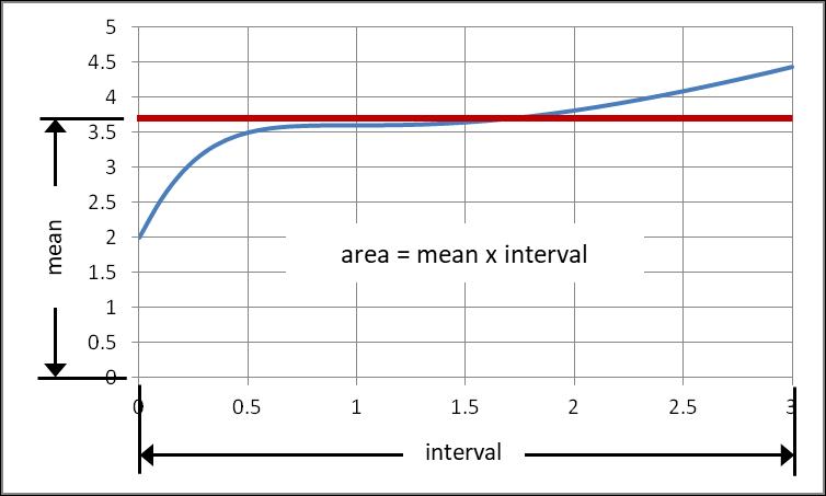 General function area under curve plot
