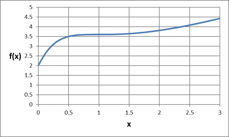 Single variable function plot