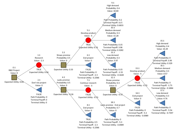 Decision tree analysis - expected utility, R = 10