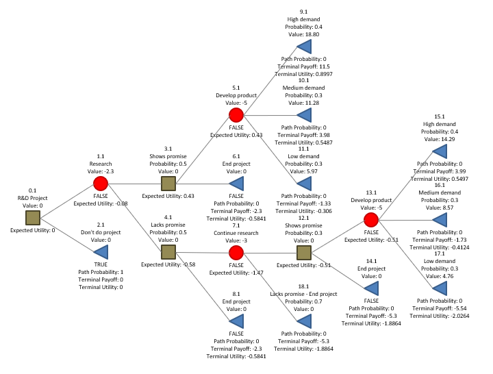 Decision tree analysis - expected utility, R = 5