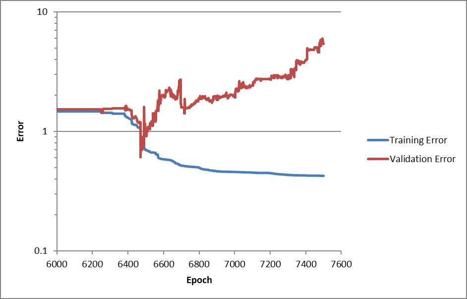 Training error chart close-up - overtraining