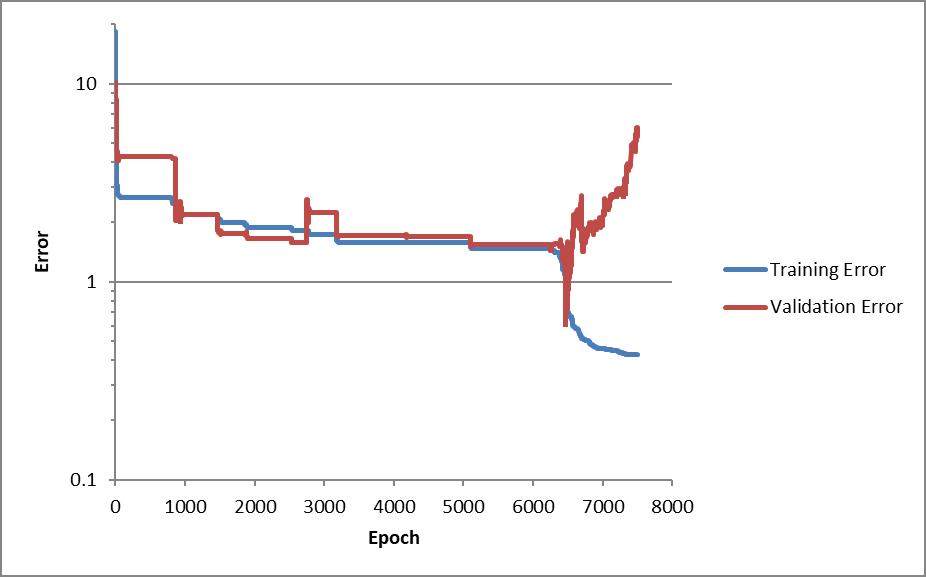 Training error chart - overtraining