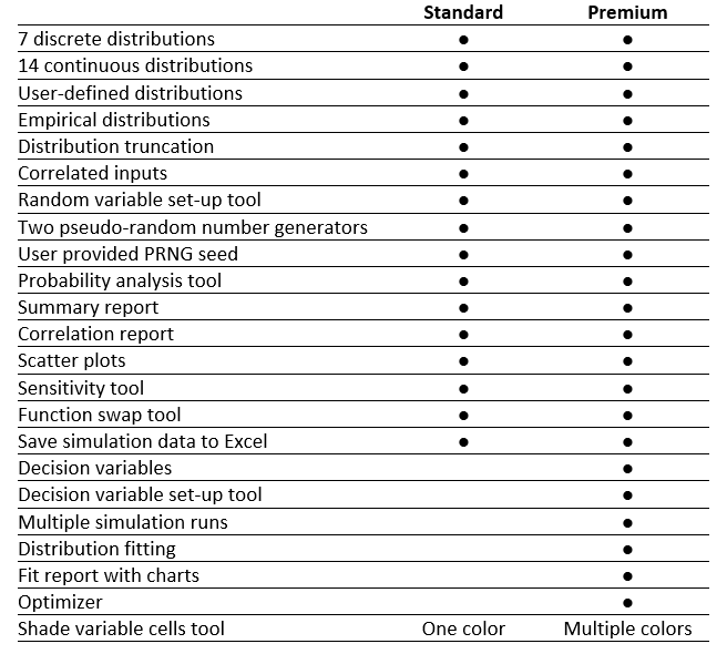 Simulation Master version comparison table