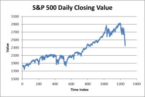 S&P 500 closing value time series plot