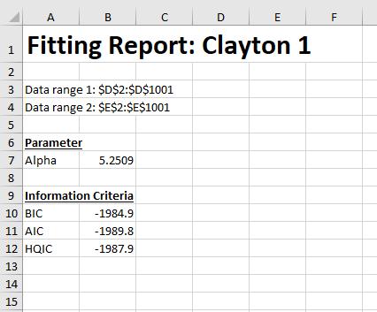 Copula fit report