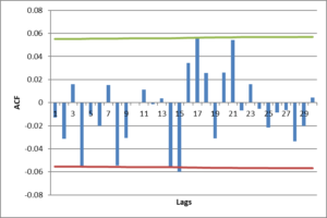 Log returns ACF correlogram