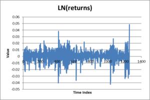 Log returns time series plot