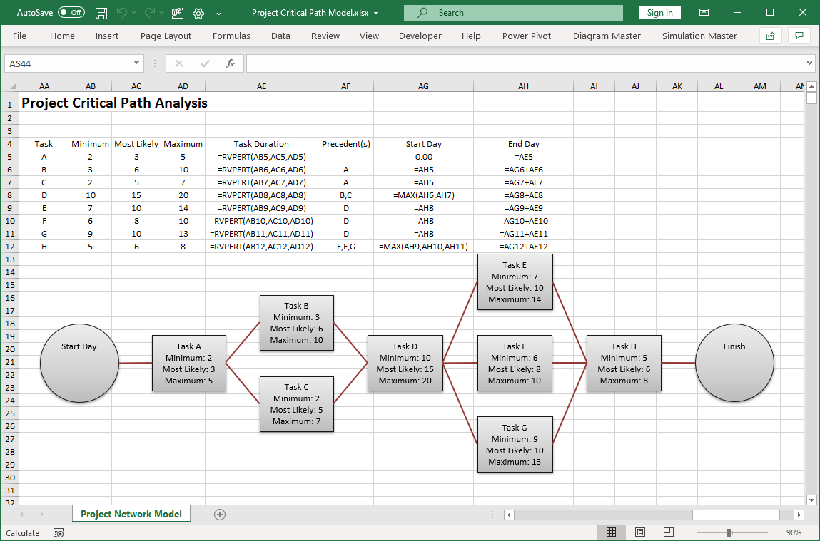 Critical path model with formulas shown
