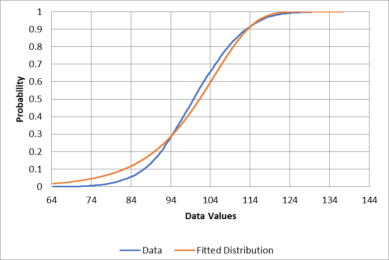 Extreme value minimum cumulative chart