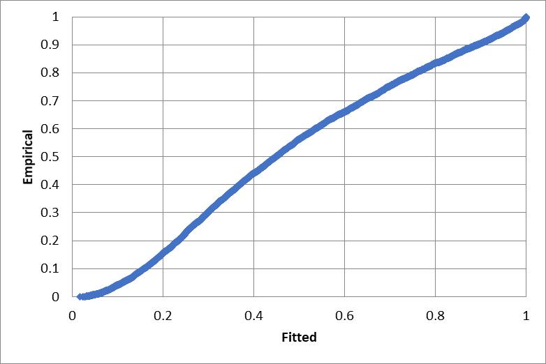 Extreme value minimum P-P plot