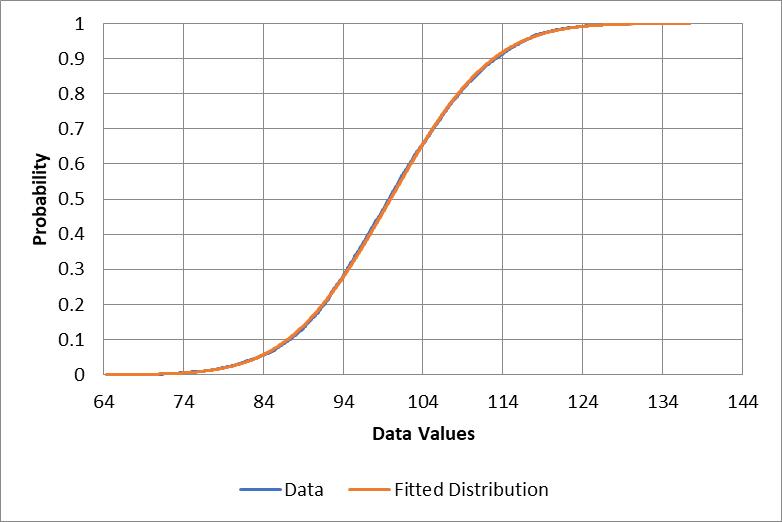 Normal cumulative chart