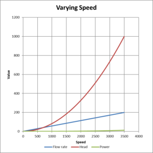 Varying speed affinity curves