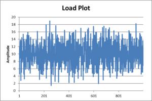 Load plot