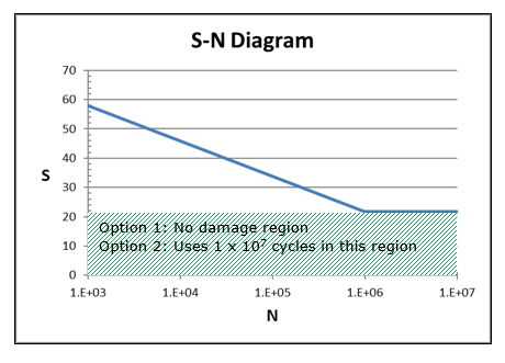 S-N curve for example material