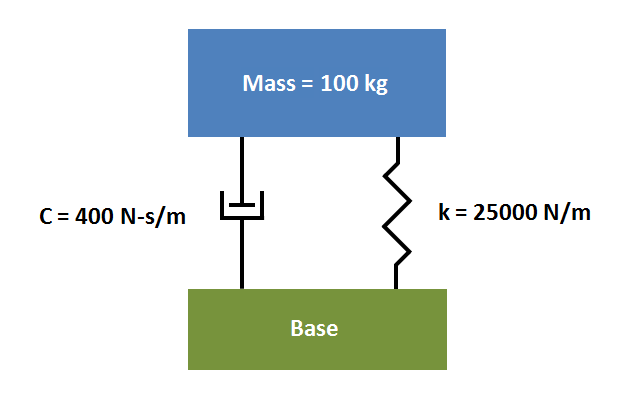 Damped system diagram