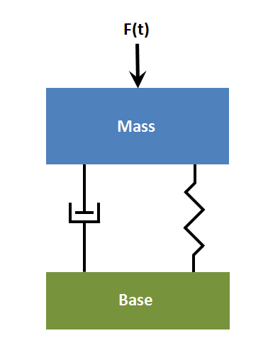 Diagram of system with force applied to mass