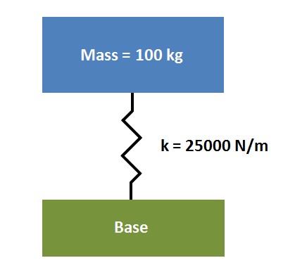 Undamped system diagram