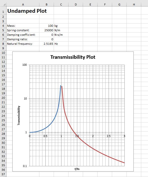 Undamped system transmissibility plot