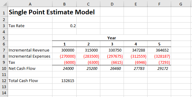 Single point estimate model