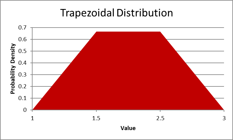 Trapezoidal distribution