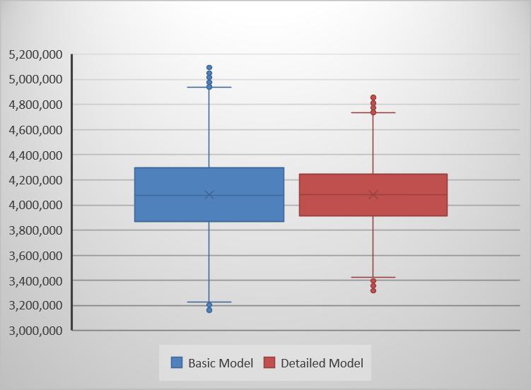 Basic vs. detailed box plot