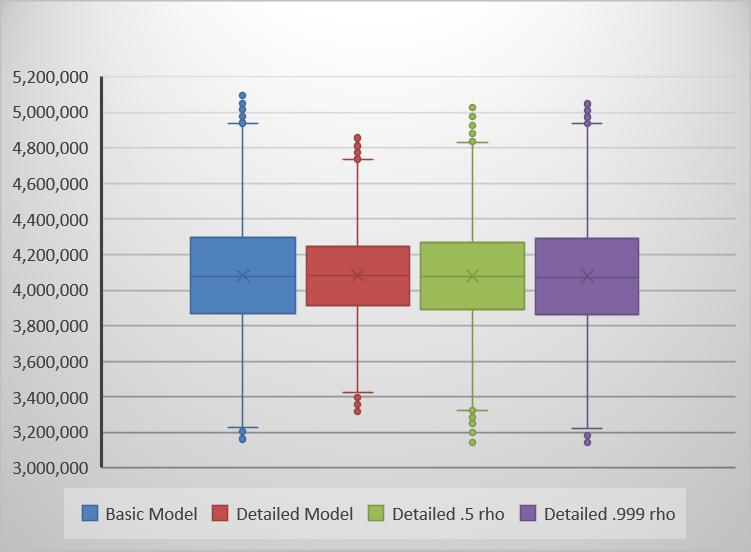 Box plot of all simulations