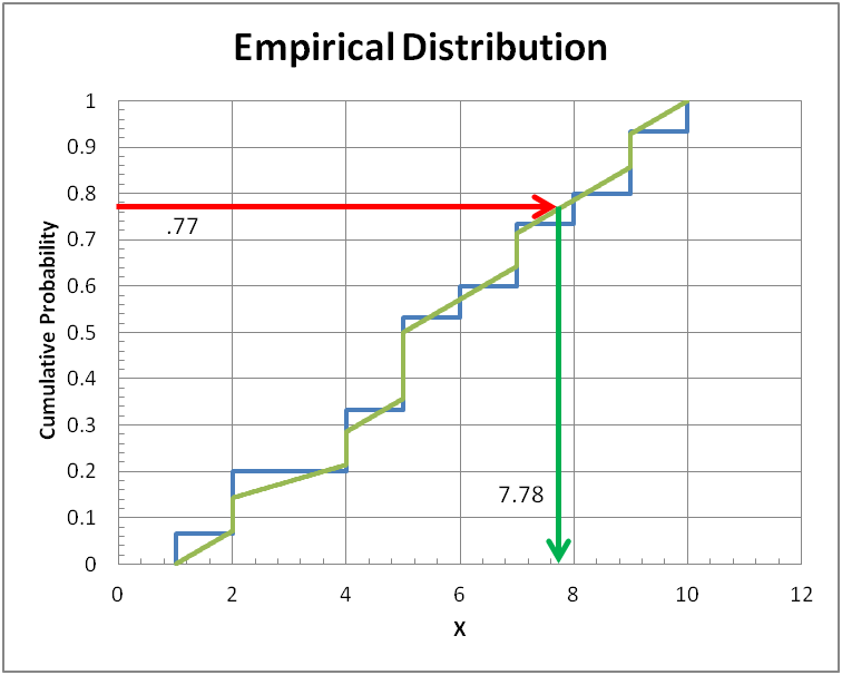 Continuous sample from empirical distribution