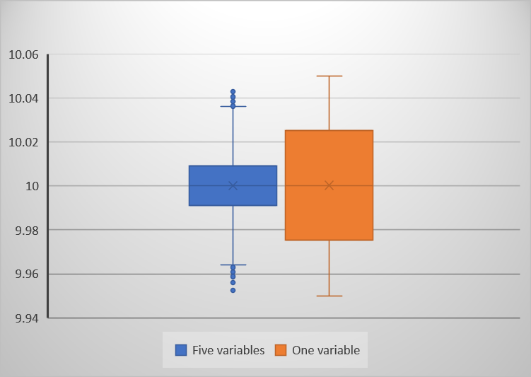 Box and whisker plot of simulations