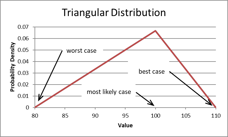 Triangular probability density function