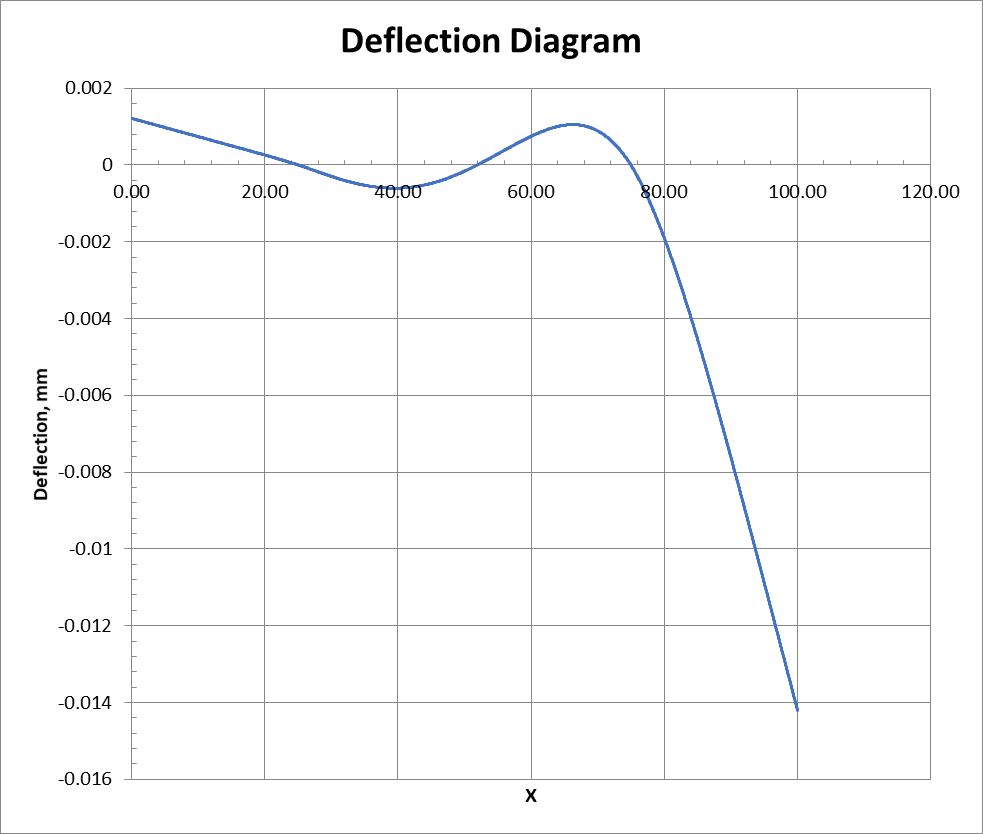 Deflection diagram