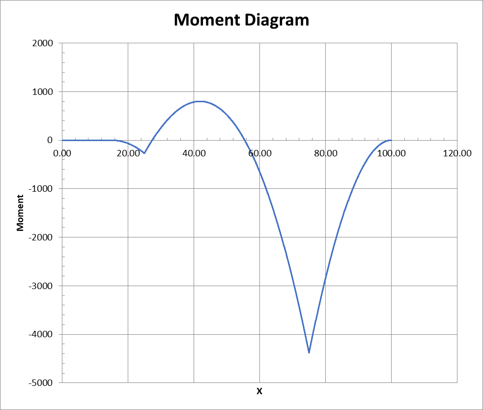 Moment diagram