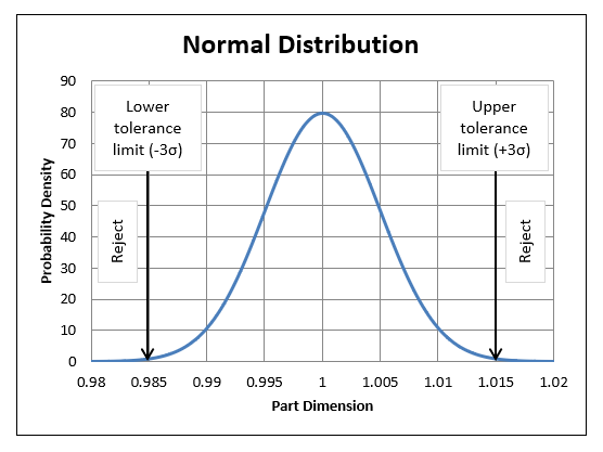 Normal distribution with tolerance limits