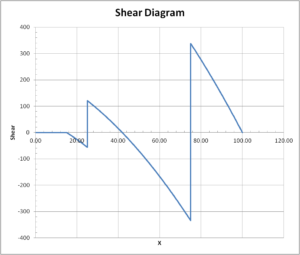 Shear diagram