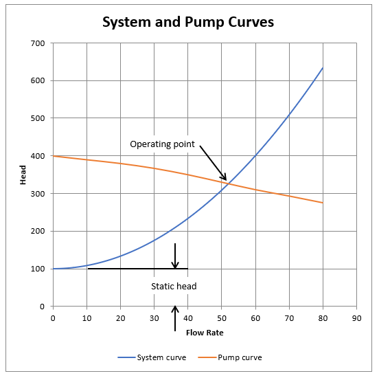 Generic system and pump curves