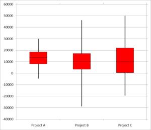 Box plot of three simulations