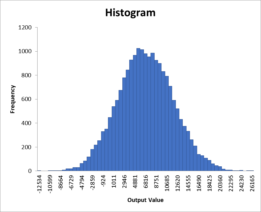 Presenting simulation results with a histogram