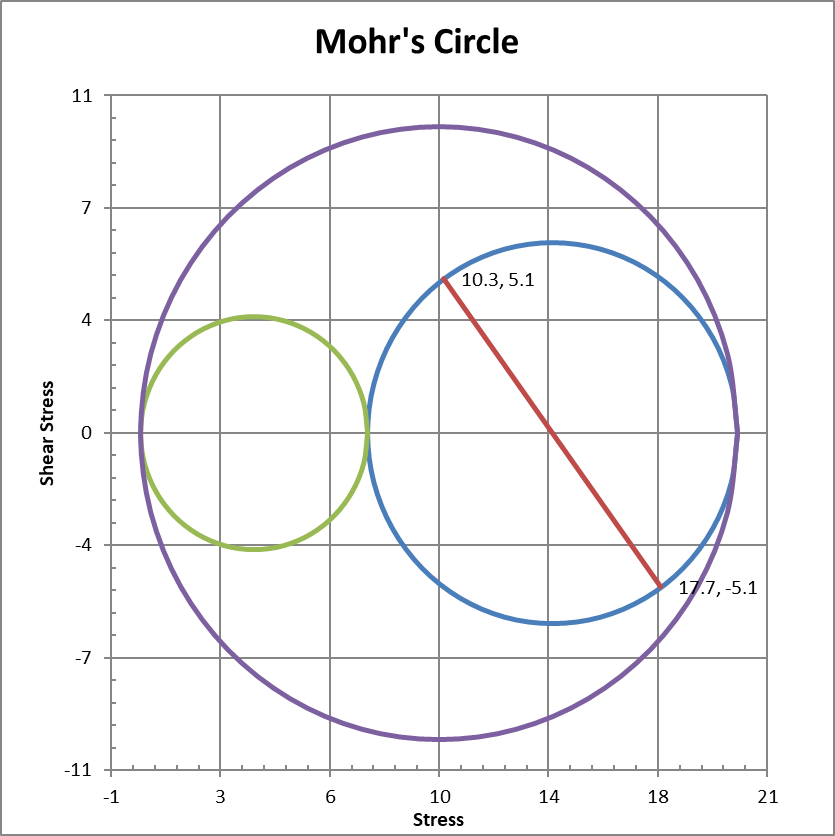 Mohr's circle for maximum shear stress when principal stresses are positive
