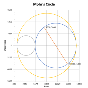 Mohr's circle diagram