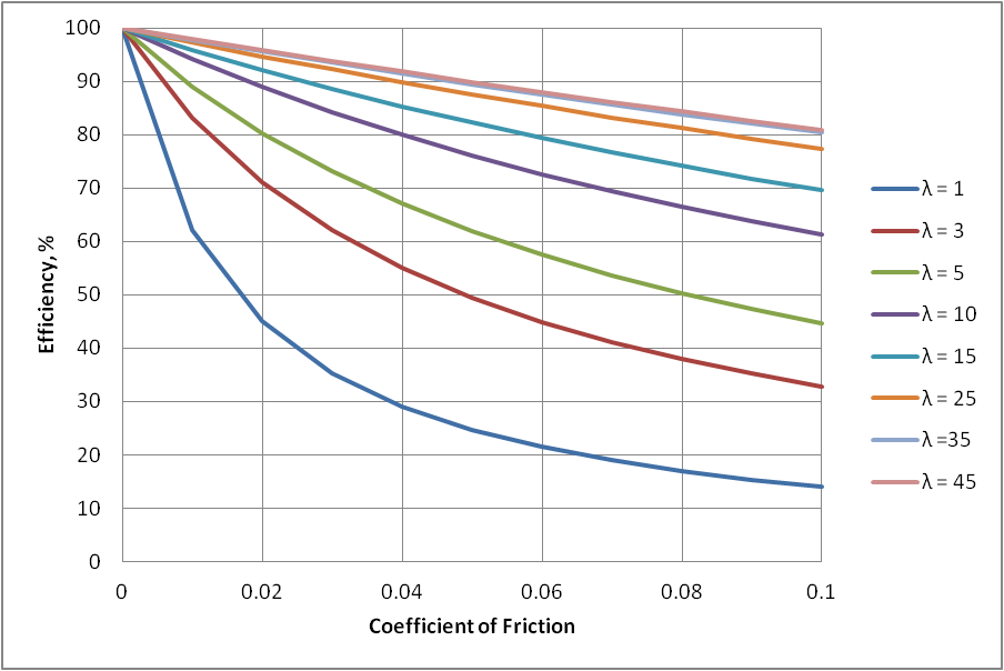 Worm gear efficiency vs. coefficient of friction