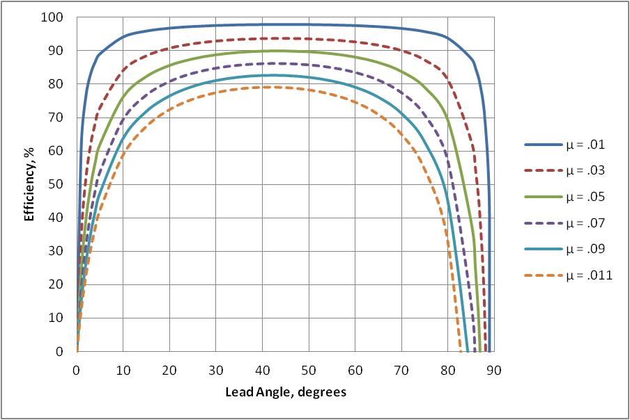 Efficiency vs. lead angle