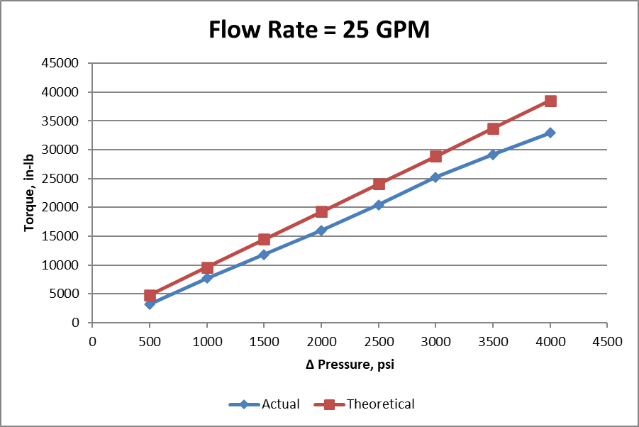 Constant flow rate - actual vs. theoretical