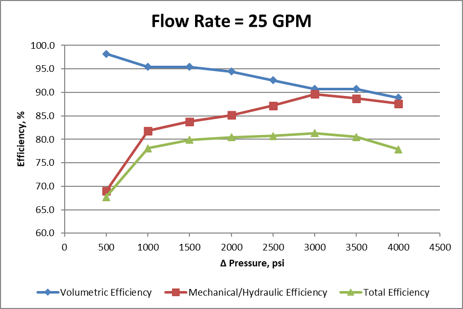 Constant flow rate efficiencies