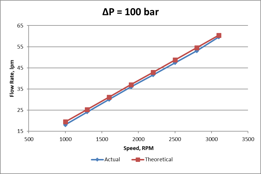 Constant pressure rise - actual vs. theoretical flow rate