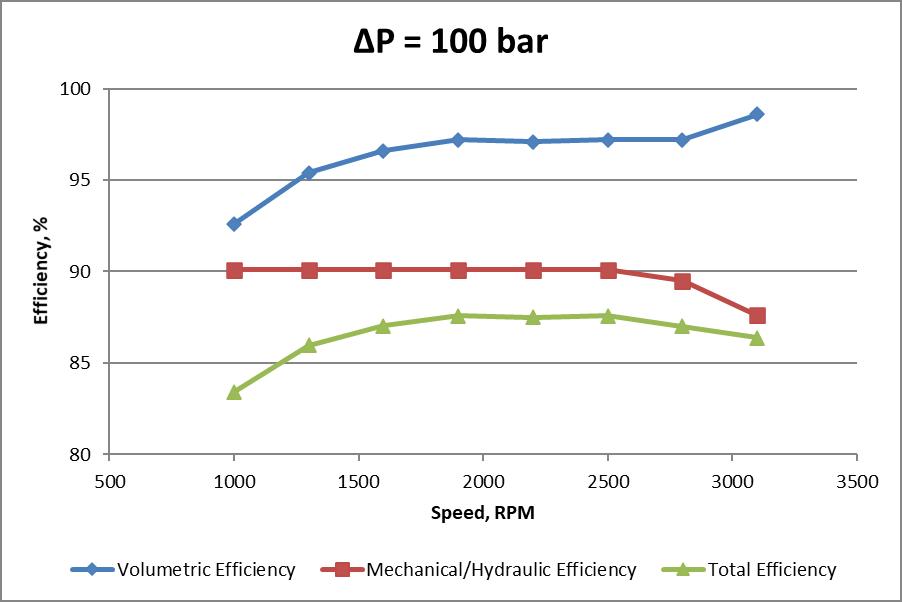 Constant pressure rise efficiencies chart