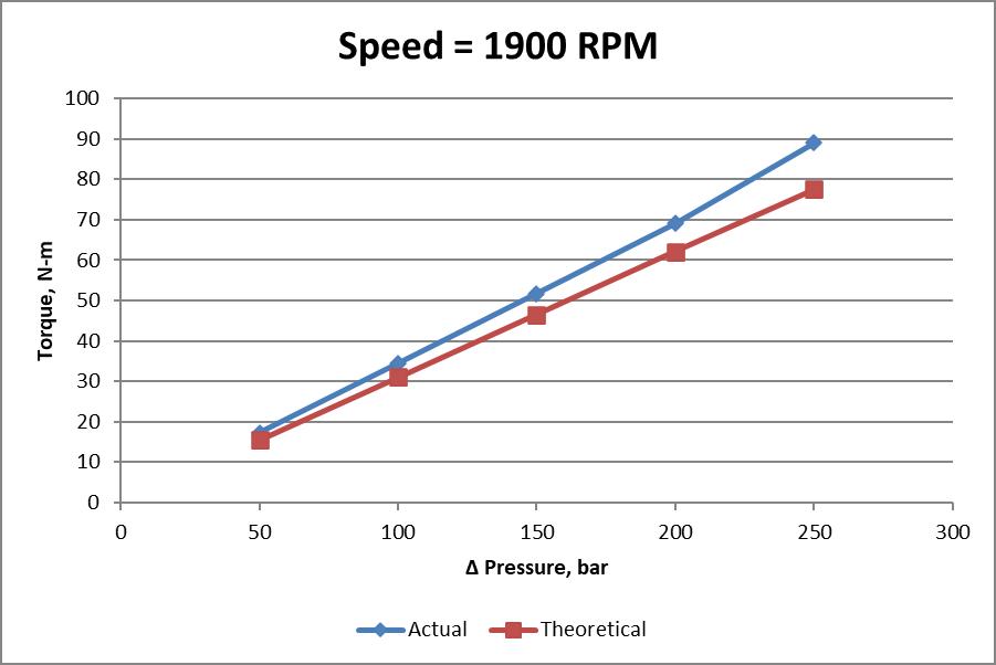 Constant speed - actual vs. theoretical torque
