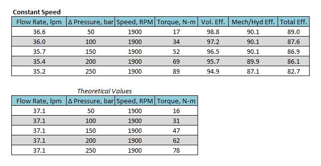 Constant speed data