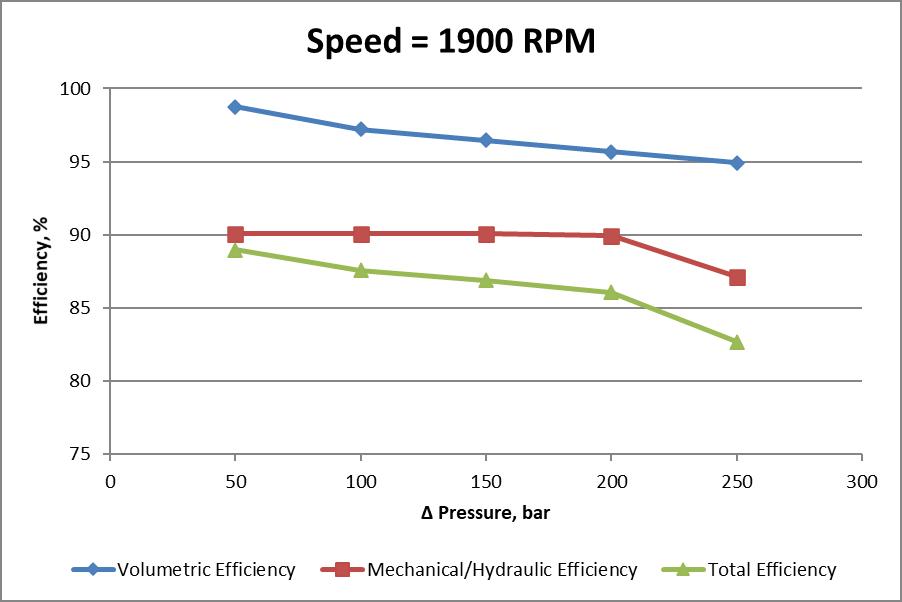 Constant speed efficiencies chart