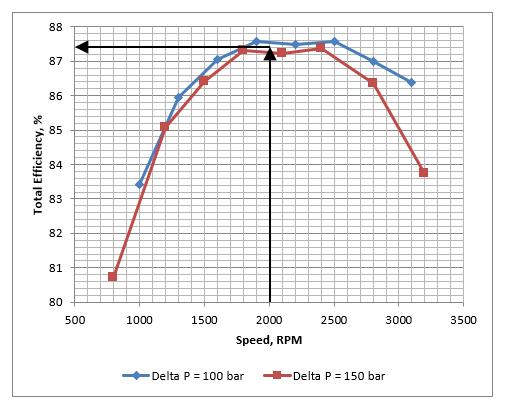 Interpolation chart