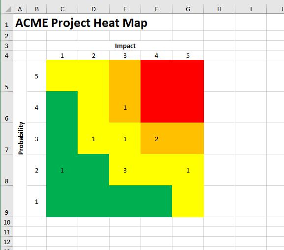 Inherent risk heat map
